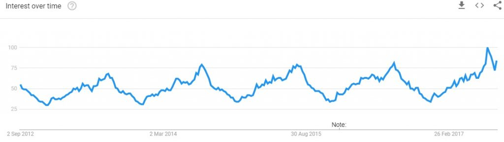Google Trends Car Camping